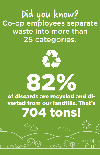 82% of discards at the Co-op are recycled and diverted from our landfills